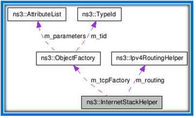 ARCHITECTURE OF MOBILE NETWORK SIMULATOR