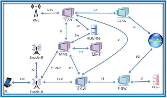 ARCHITECTURE OF NS3 LTE